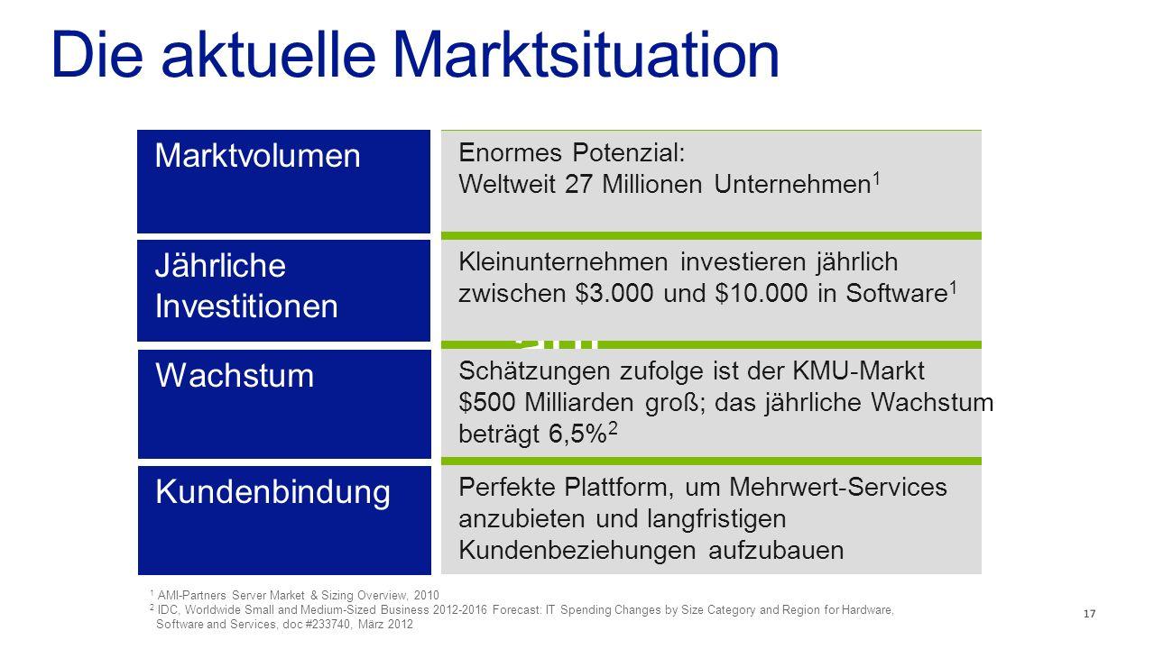 Die aktuelle Marktsituation 17 Enormes Potenzial: Weltweit 27 Millionen Unternehmen 1 Kleinunternehmen investieren jährlich zwischen $3.000 und $10.000 in Software 1 Schätzungen zufolge ist der KMU-Markt $500 Milliarden groß; das jährliche Wachstum beträgt 6,5% 2 Perfekte Plattform, um Mehrwert-Services anzubieten und langfristigen Kundenbeziehungen aufzubauen 1 AMI-Partners Server Market & Sizing Overview, 2010 2 IDC, Worldwide Small and Medium-Sized Business 2012-2016 Forecast: IT Spending Changes by Size Category and Region for Hardware, Software and Services, doc #233740, März 2012