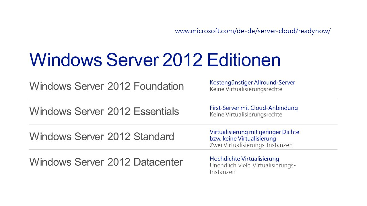 Windows Server 2012 Editionen www.microsoft.com/de-de/server-cloud/readynow/