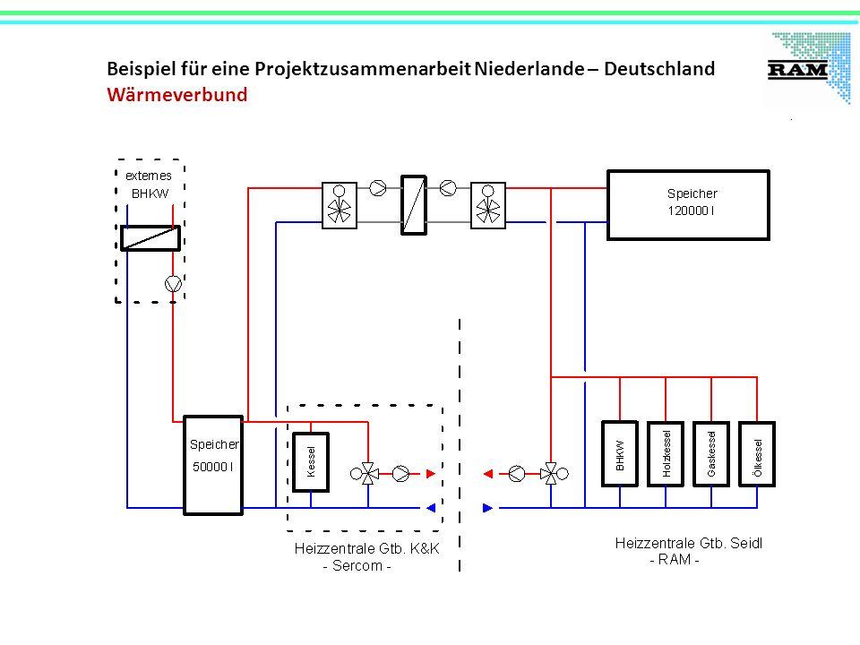 Beispiel für eine Projektzusammenarbeit Niederlande – Deutschland Wärmeverbund