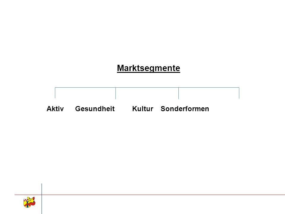 Marktsegmente AktivGesundheitKulturSonderformen