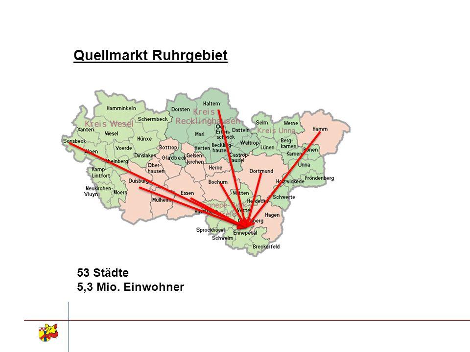 53 Städte 5,3 Mio. Einwohner Quellmarkt Ruhrgebiet