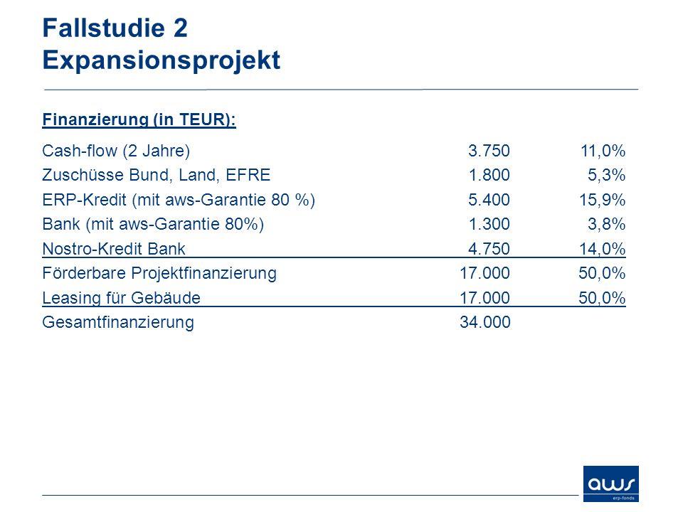 Fallstudie 2 Expansionsprojekt Finanzierung (in TEUR): Cash-flow (2 Jahre)3.75011,0% Zuschüsse Bund, Land, EFRE1.8005,3% ERP-Kredit (mit aws-Garantie 80 %)5.40015,9% Bank (mit aws-Garantie 80%)1.3003,8% Nostro-Kredit Bank4.75014,0% Förderbare Projektfinanzierung17.00050,0% Leasing für Gebäude17.00050,0% Gesamtfinanzierung34.000