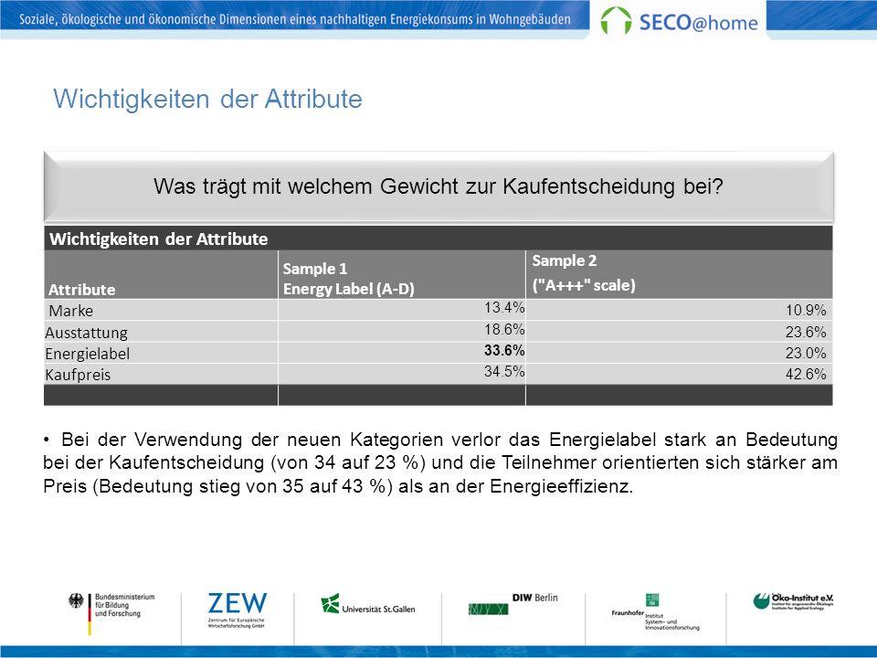 Bei der Verwendung der neuen Kategorien verlor das Energielabel stark an Bedeutung bei der Kaufentscheidung (von 34 auf 23 %) und die Teilnehmer orientierten sich stärker am Preis (Bedeutung stieg von 35 auf 43 %) als an der Energieeffizienz.