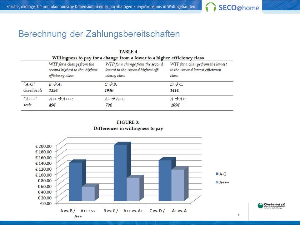 Berechnung der Zahlungsbereitschaften