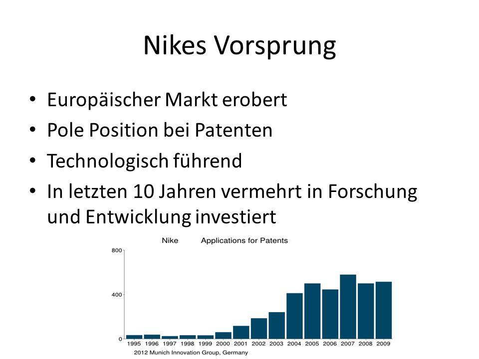 Nikes Vorsprung Europäischer Markt erobert Pole Position bei Patenten Technologisch führend In letzten 10 Jahren vermehrt in Forschung und Entwicklung investiert