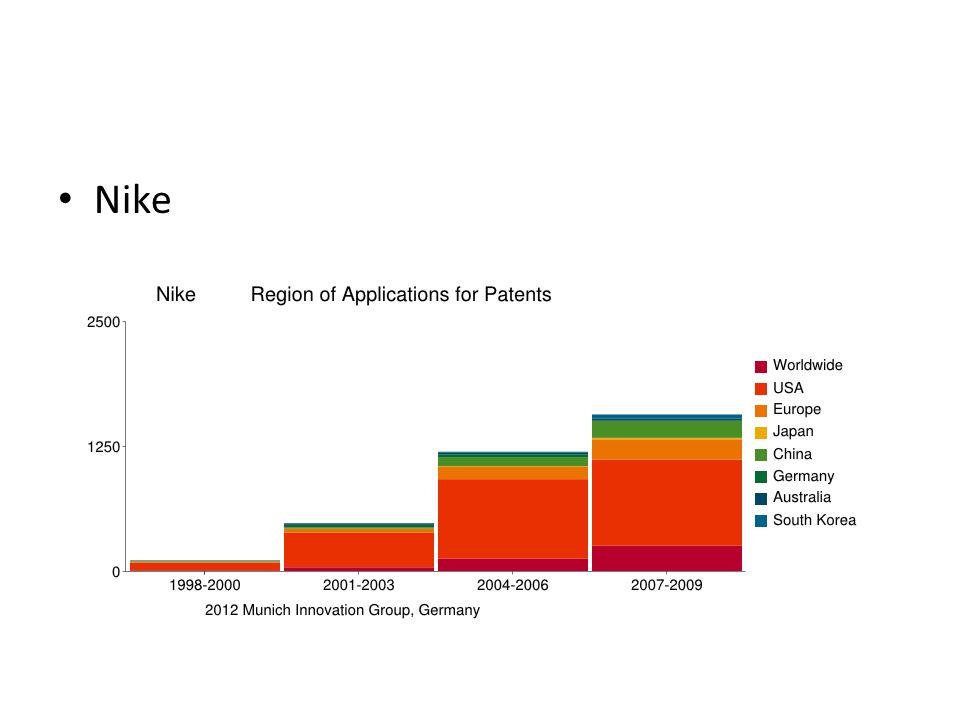 Streit um den Strickschuh Nike Einstweilige Verfügung gegen Adidas 2012 Produktion/Vermarktung von Adidasschuh soll eingestellt werden Patent EP 1 571 938 B1: Flechttechniken und Beschaffenheit von aufgeschmolzenen Bereichen Anlass: Patentverletzung durch Adidas?