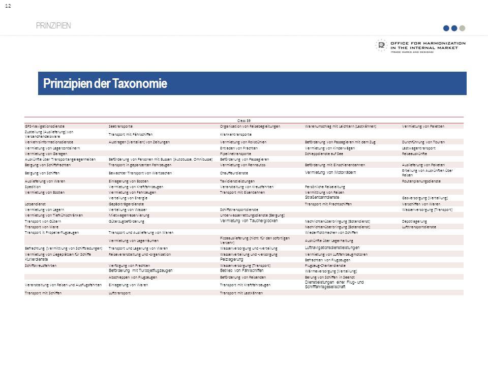 Prinzipien der Taxonomie PRINZIPIEN 12 Class 39 GPS-NavigationsdiensteSeetransporteOrganisation von ReisebegleitungenWarenumschlag mit Leichtern [Last