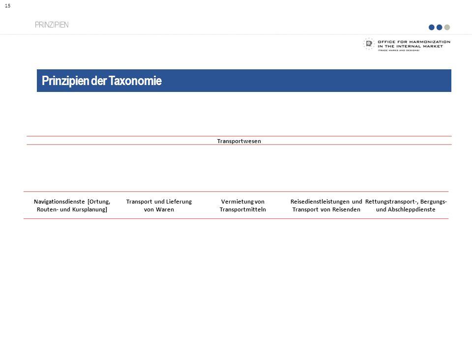 Prinzipien der Taxonomie PRINZIPIEN 15 Transportwesen Navigationsdienste [Ortung, Routen- und Kursplanung] Transport und Lieferung von Waren Vermietun