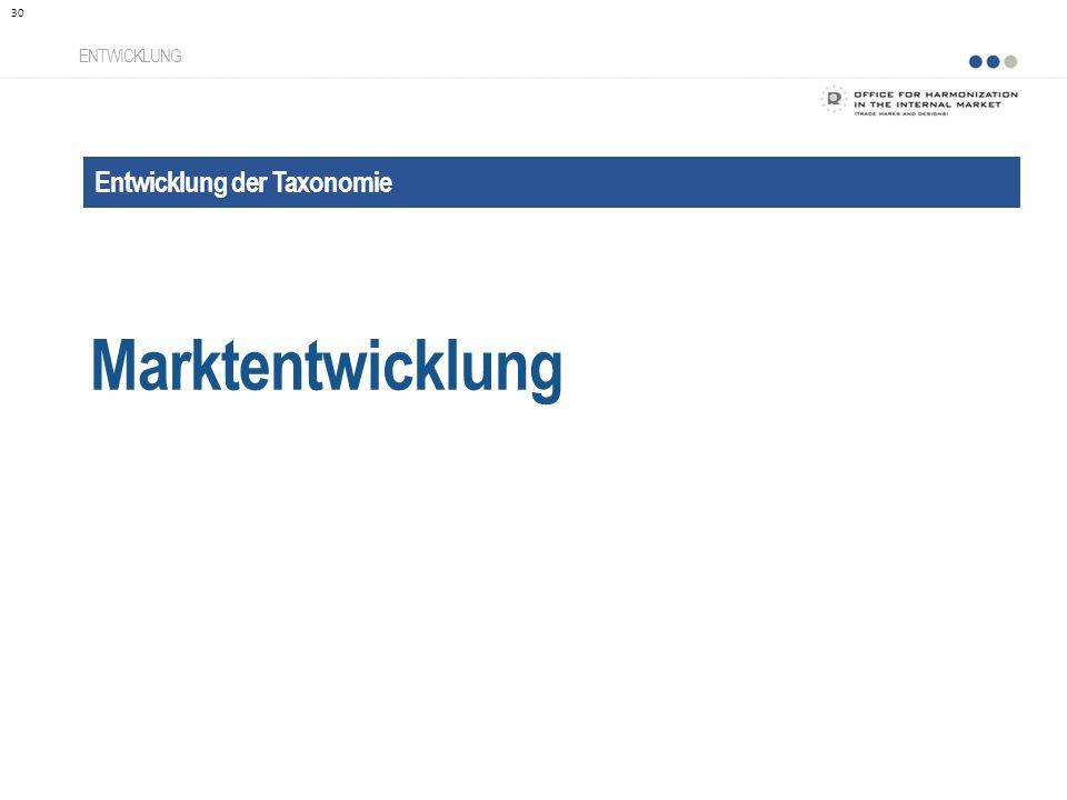 Entwicklung der Taxonomie Marktentwicklung ENTWICKLUNG 30