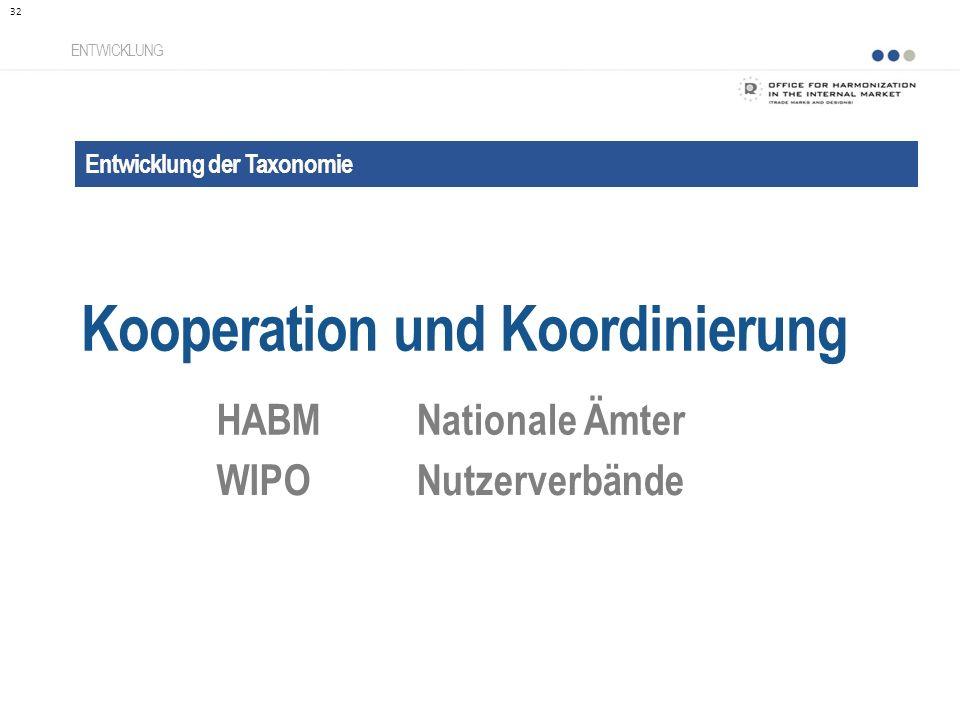 Entwicklung der Taxonomie Kooperation und Koordinierung ENTWICKLUNG HABMNationale Ämter WIPONutzerverbände 32
