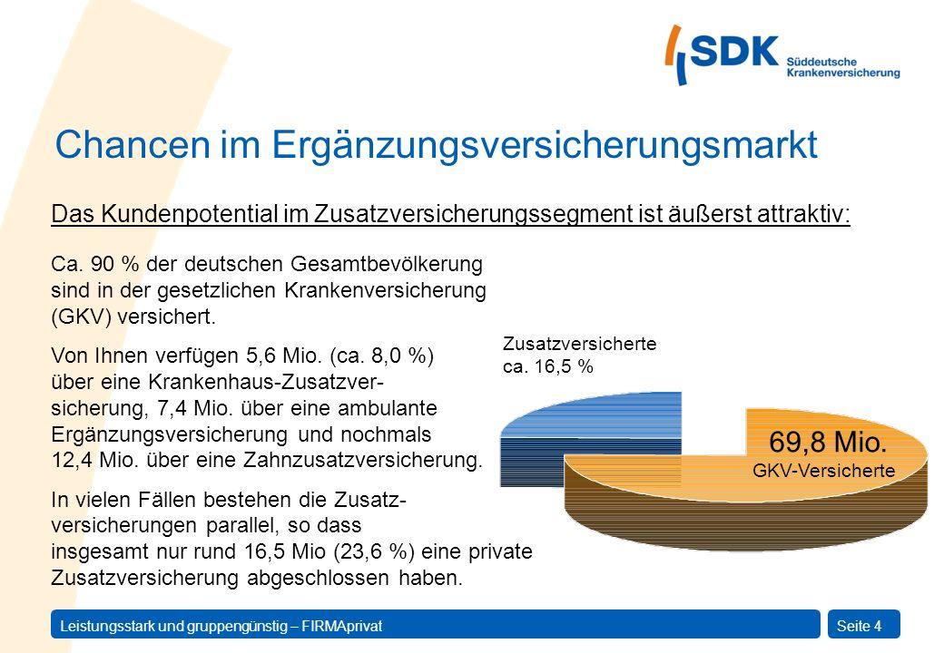 Leistungsstark und gruppengünstig – FIRMAprivatSeite 4 Ca. 90 % der deutschen Gesamtbevölkerung sind in der gesetzlichen Krankenversicherung (GKV) ver