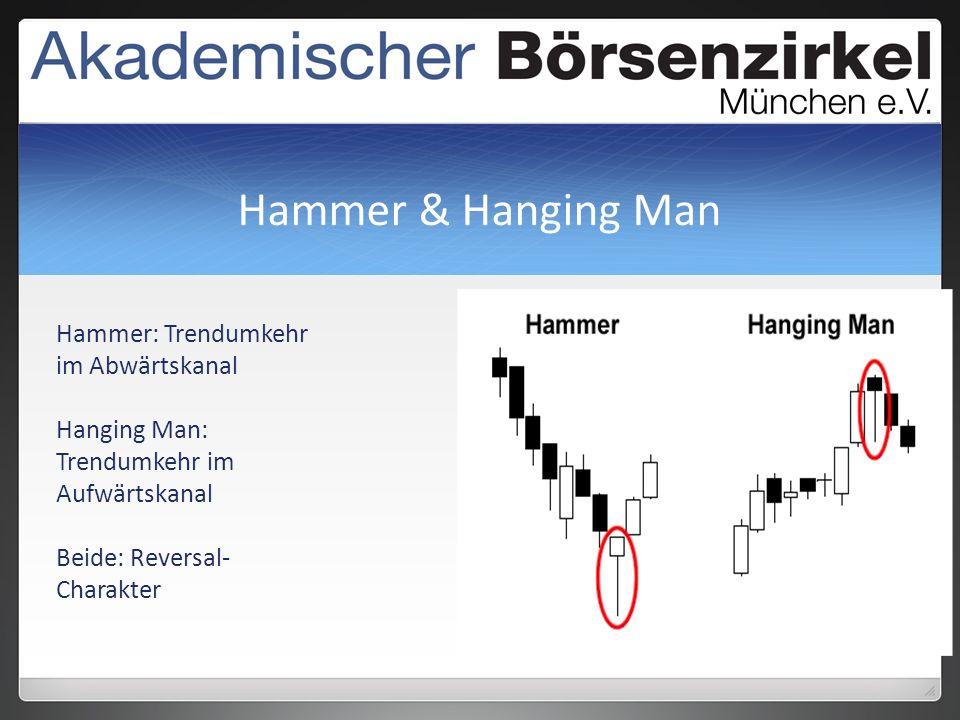 Hammer & Hanging Man Hammer: Trendumkehr im Abwärtskanal Hanging Man: Trendumkehr im Aufwärtskanal Beide: Reversal- Charakter