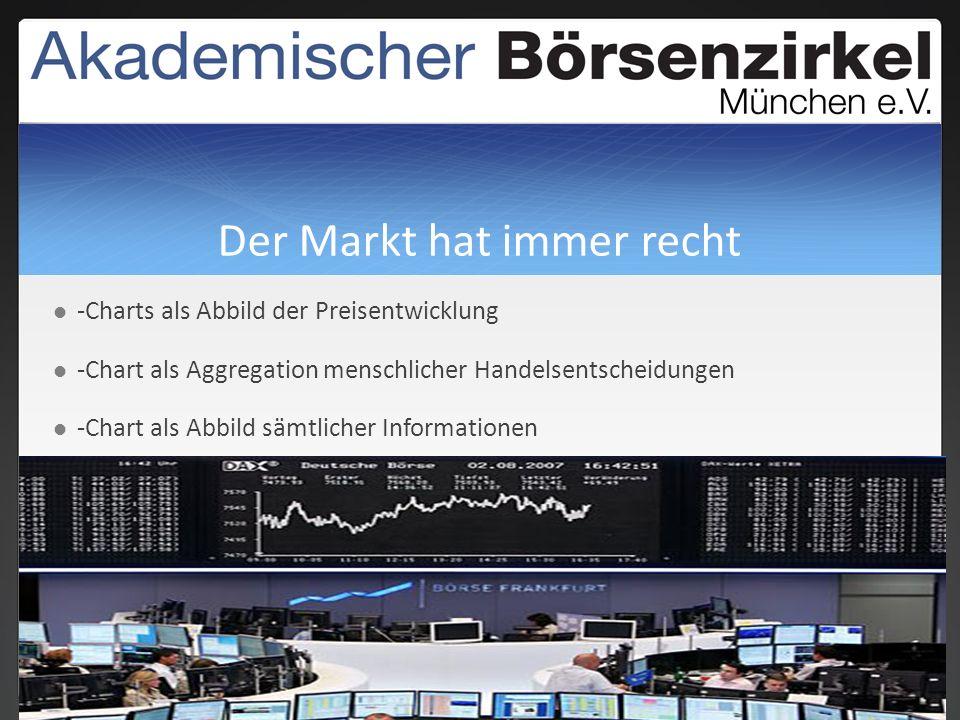 Der Markt hat immer recht -Charts als Abbild der Preisentwicklung -Chart als Aggregation menschlicher Handelsentscheidungen -Chart als Abbild sämtlicher Informationen
