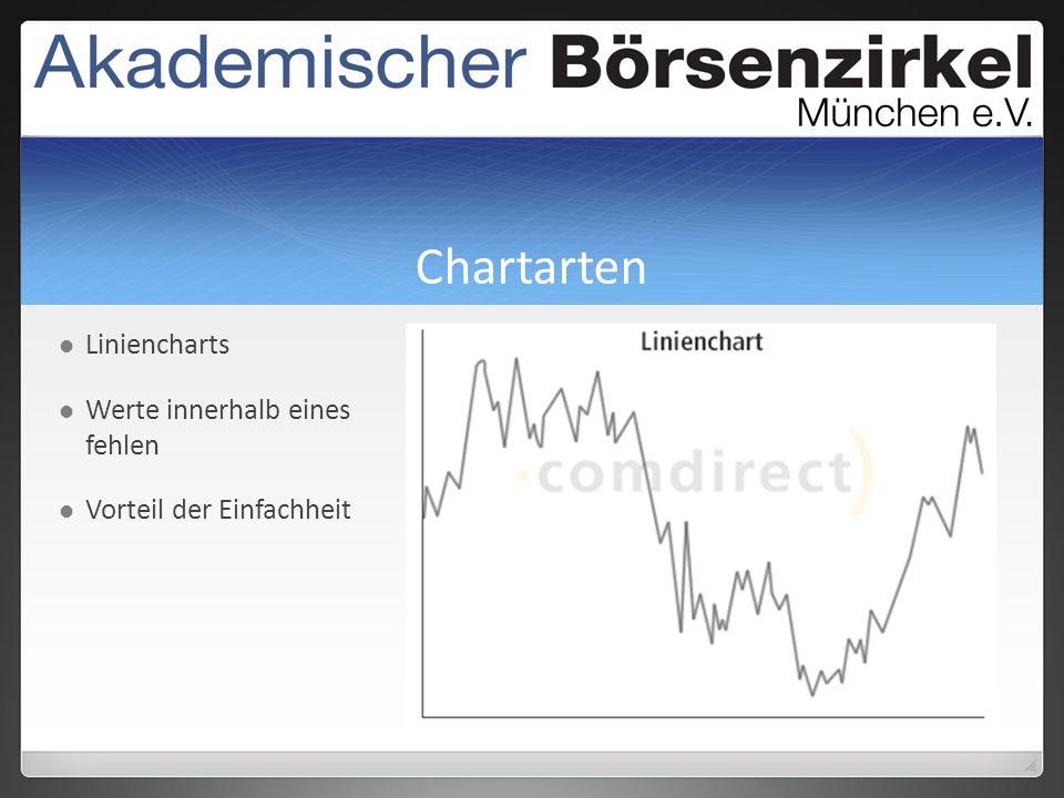 Chartarten Liniencharts Werte innerhalb eines TTages fehlen Vorteil der Einfachheit