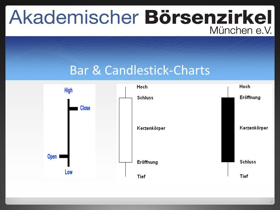 Bar & Candlestick-Charts