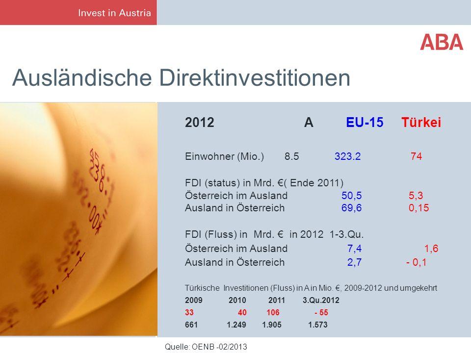 Ausländische Direktinvestitionen Quelle: OENB -02/2013 2012 A EU-15 Türkei Einwohner (Mio.) 8.5 323.2 74 FDI (status) in Mrd. ( Ende 2011) Österreich