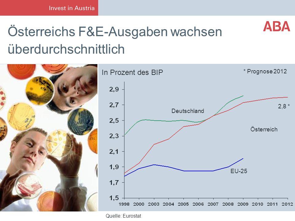Österreichs F&E-Ausgaben wachsen überdurchschnittlich Deutschland Österreich EU-25 Quelle: Eurostat * Prognose 2012 2,8 * In Prozent des BIP