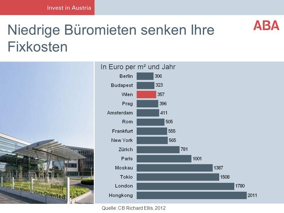 Niedrige Büromieten senken Ihre Fixkosten Quelle: CB Richard Ellis, 2012 In Euro per m² und Jahr