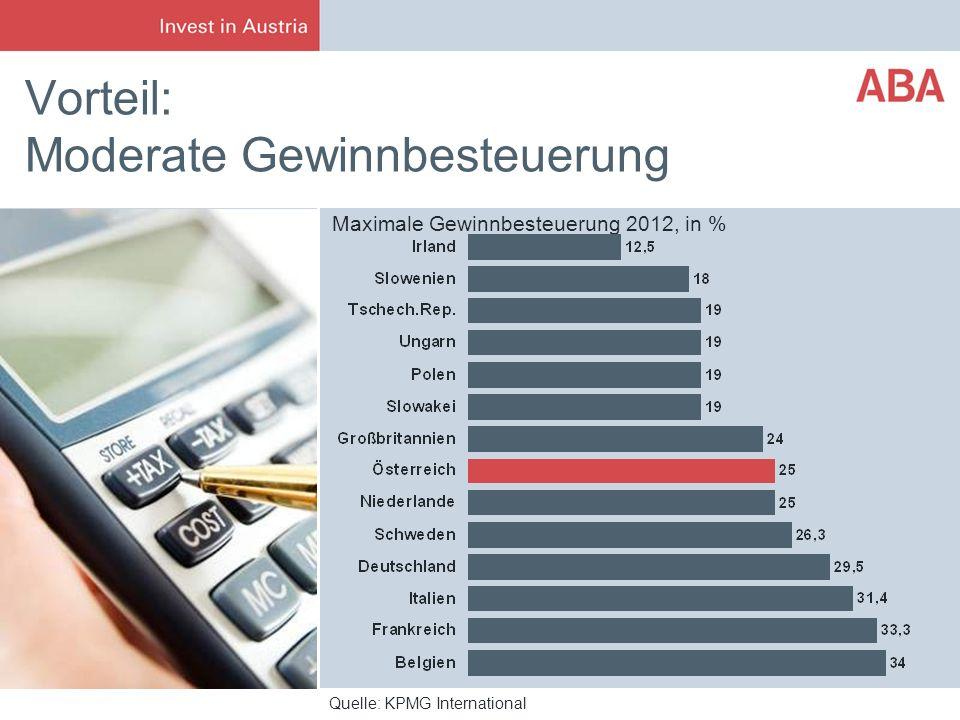 Vorteil: Moderate Gewinnbesteuerung Quelle: KPMG International Maximale Gewinnbesteuerung 2012, in %