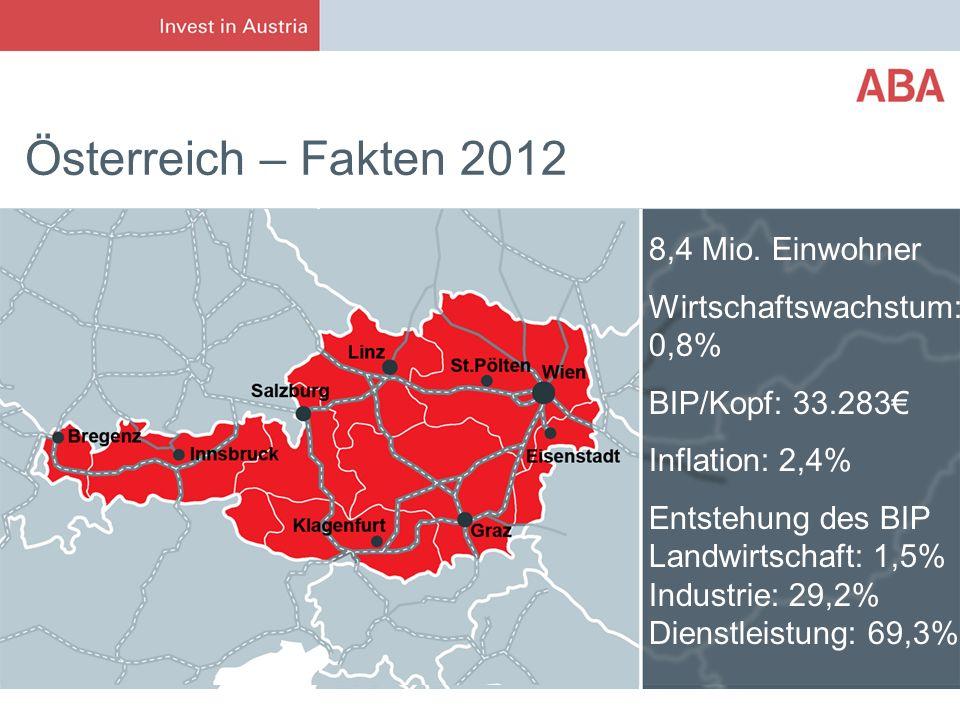 Österreich – Fakten 2012 8,4 Mio. Einwohner Wirtschaftswachstum: 0,8% BIP/Kopf: 33.283 Inflation: 2,4% Entstehung des BIP Landwirtschaft: 1,5% Industr
