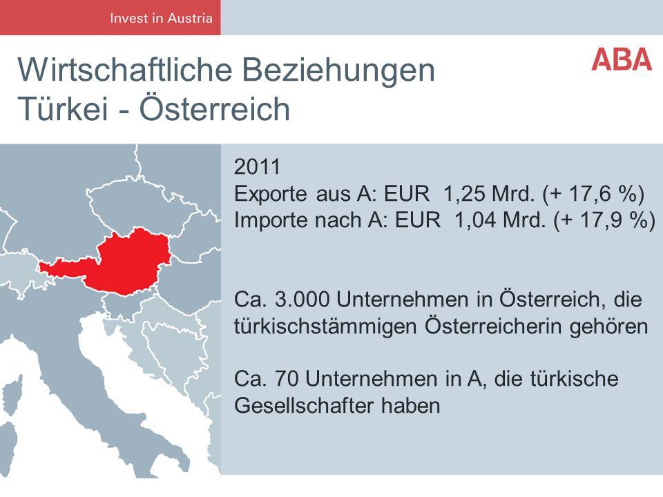 Wirtschaftliche Beziehungen Türkei - Österreich 2011 Exporte aus A: EUR 1,25 Mrd. (+ 17,6 %) Importe nach A: EUR 1,04 Mrd. (+ 17,9 %) Ca. 3.000 Untern