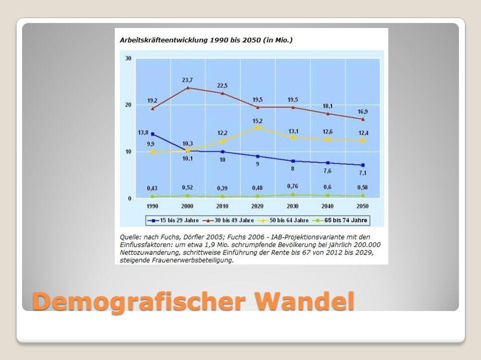 Personalgewinnung Quelle: www.demowerkzeuge.de