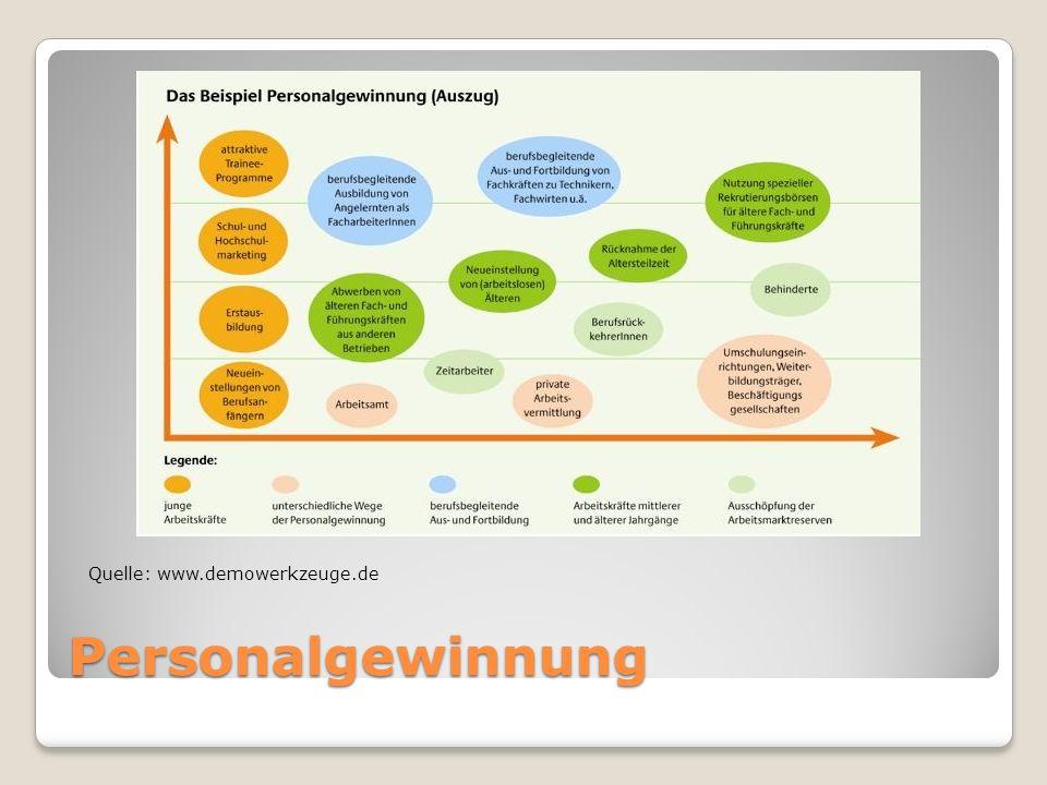 Schattenseiten Bestimmte Branchen mittelfristig noch schwierig: Kultur, Marketing, Medien Vorerst geteilte Karrierewelt: z.B.