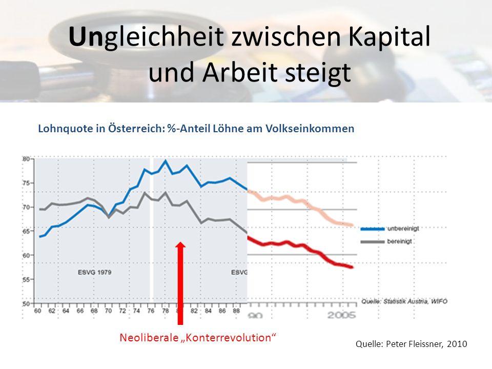 Ungleichheit zwischen Kapital und Arbeit steigt Quelle: Peter Fleissner, 2010 Lohnquote in Österreich: %-Anteil Löhne am Volkseinkommen Neoliberale Ko