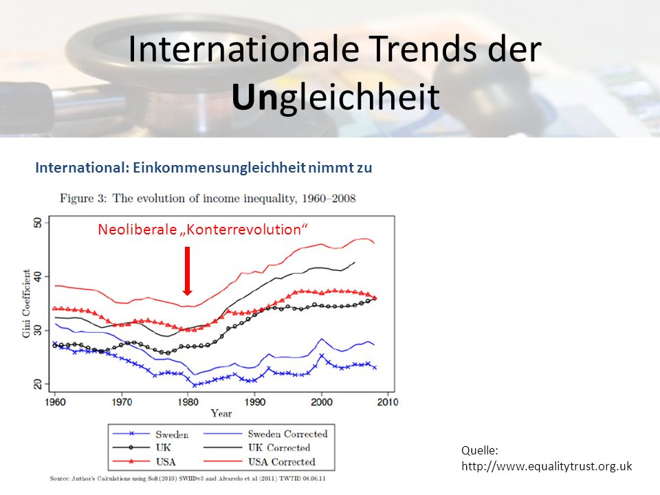 Internationale Trends der Ungleichheit International: Einkommensungleichheit nimmt zu Quelle: http://www.equalitytrust.org.uk Neoliberale Konterrevolu