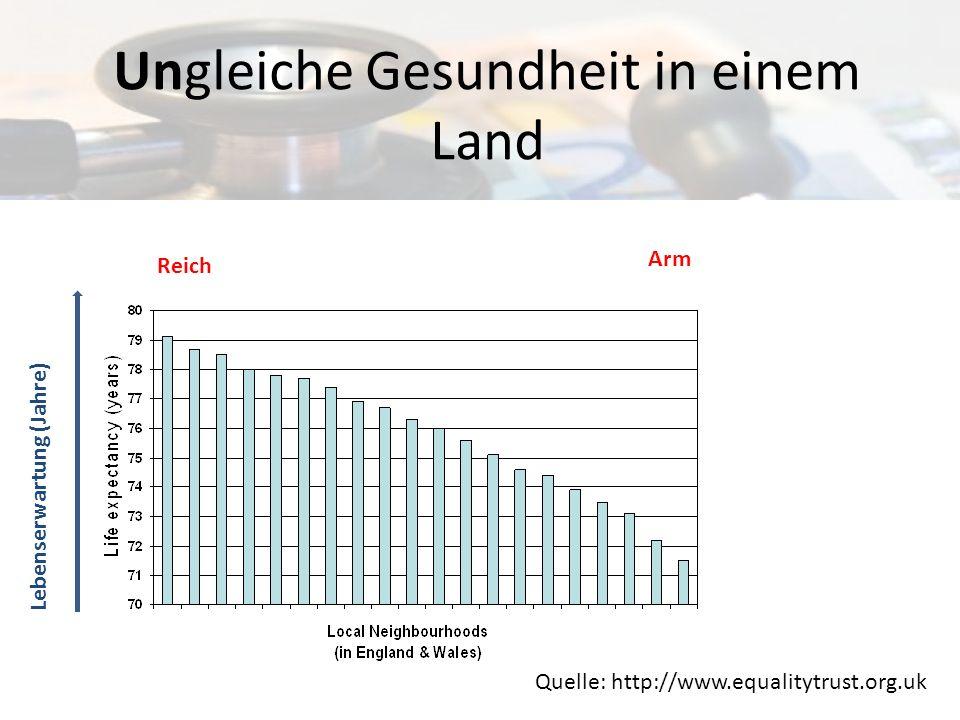 Ungleiche Gesundheit in einem Land Quelle: http://www.equalitytrust.org.uk Lebenserwartung (Jahre) Arm Reich