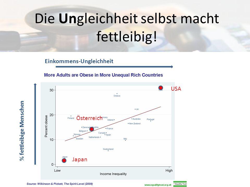 Die Ungleichheit selbst macht fettleibig! % fettleibige Menschen USA Österreich Japan Einkommens-Ungleichheit