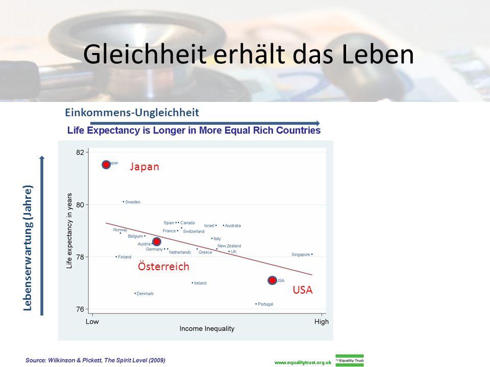 Gleichheit erhält das Leben USA Österreich Japan Einkommens-Ungleichheit Lebenserwartung (Jahre)