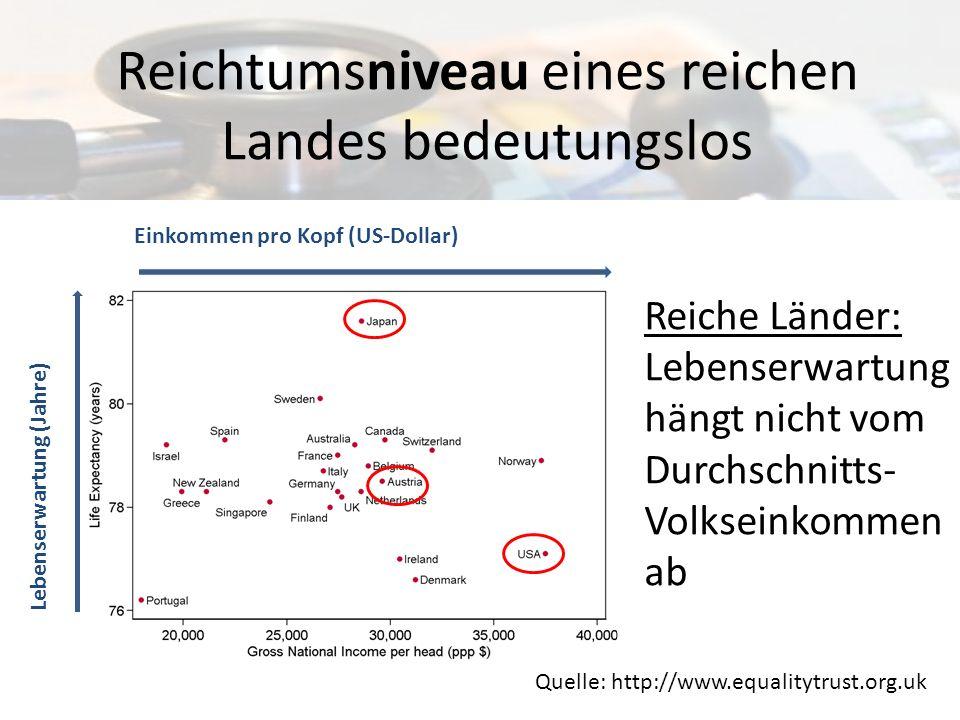 Reichtumsniveau eines reichen Landes bedeutungslos Einkommen pro Kopf (US-Dollar) Quelle: http://www.equalitytrust.org.uk Lebenserwartung (Jahre) Reic