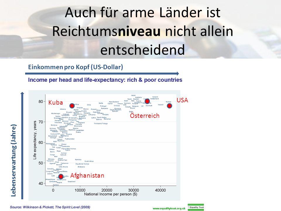 Auch für arme Länder ist Reichtumsniveau nicht allein entscheidend USA Afghanistan Österreich Kuba Einkommen pro Kopf (US-Dollar) Lebenserwartung (Jah