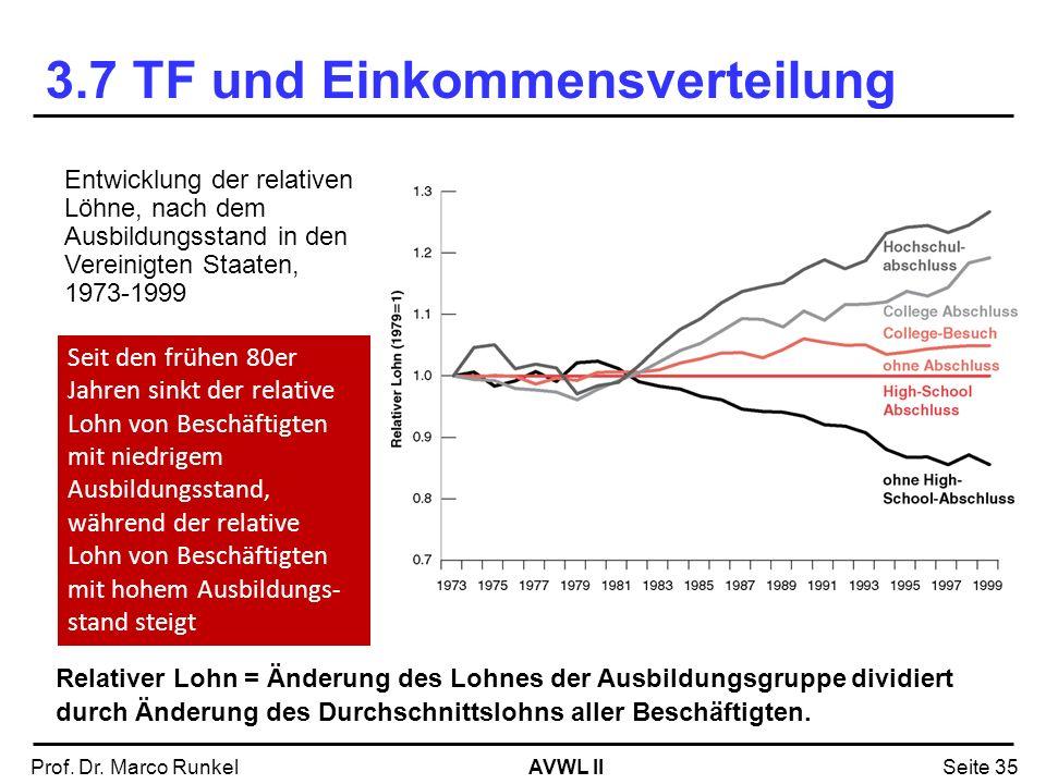 AVWL IIProf. Dr. Marco RunkelSeite 35 Entwicklung der relativen Löhne, nach dem Ausbildungsstand in den Vereinigten Staaten, 1973-1999 Seit den frühen