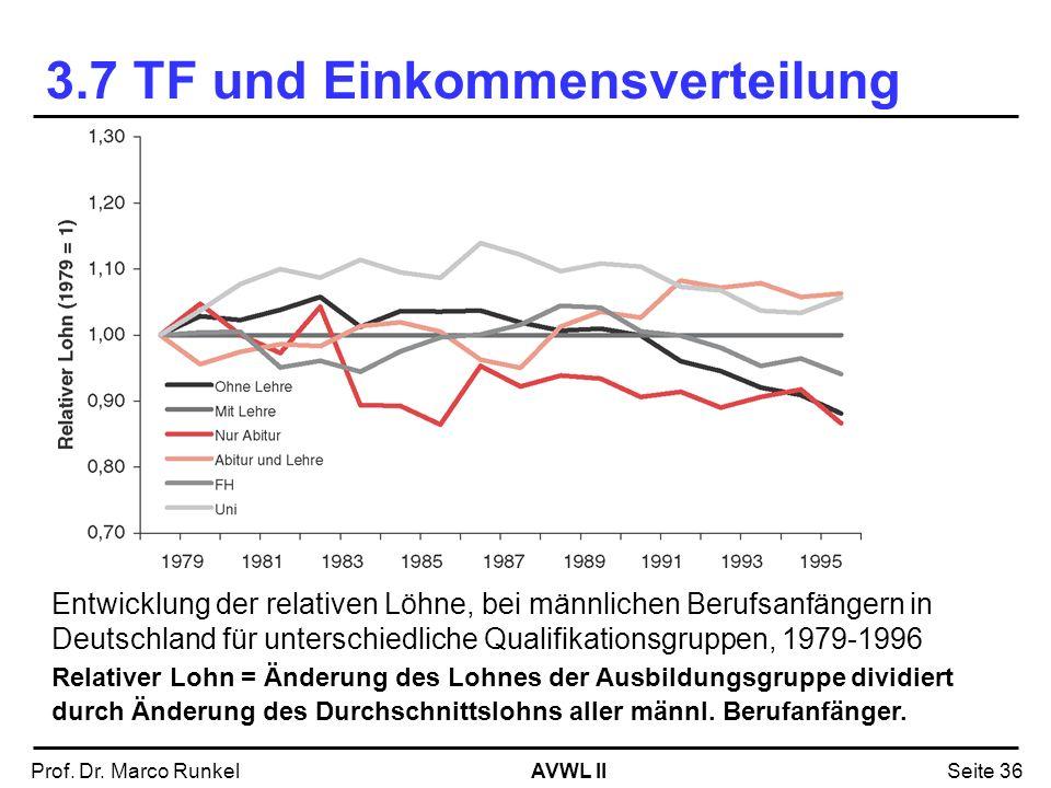 AVWL IIProf. Dr. Marco RunkelSeite 36 Entwicklung der relativen Löhne, bei männlichen Berufsanfängern in Deutschland für unterschiedliche Qualifikatio
