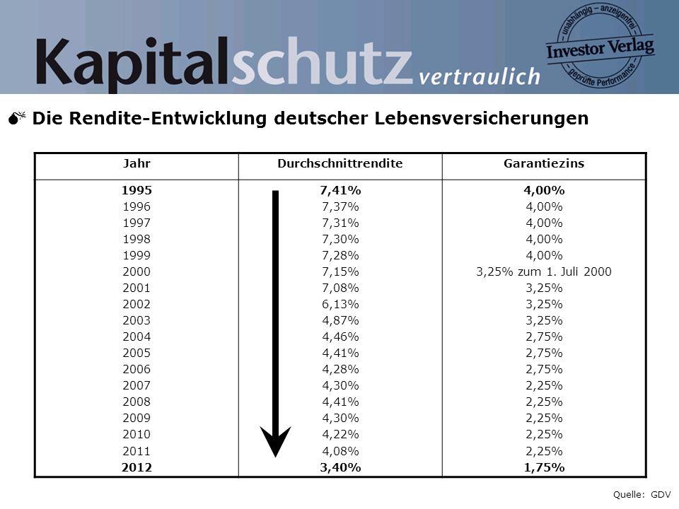 Die Rendite-Entwicklung deutscher Lebensversicherungen JahrDurchschnittrenditeGarantiezins 1995 1996 1997 1998 1999 2000 2001 2002 2003 2004 2005 2006