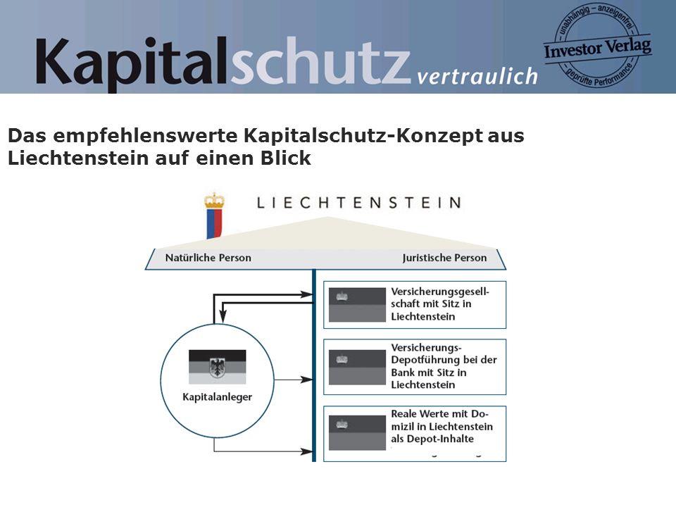 Das empfehlenswerte Kapitalschutz-Konzept aus Liechtenstein auf einen Blick