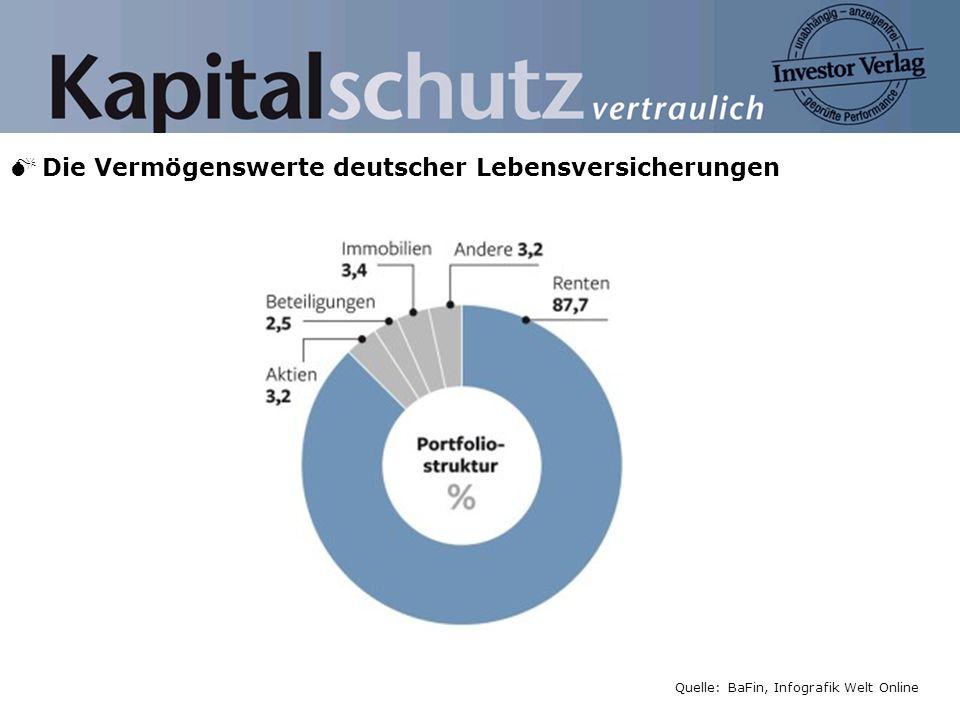 Die Vermögenswerte deutscher Lebensversicherungen Quelle: BaFin, Infografik Welt Online