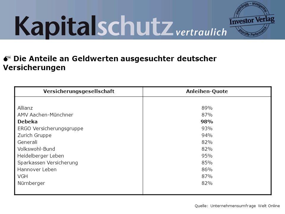Die Anteile an Geldwerten ausgesuchter deutscher Versicherungen Quelle: Unternehmensumfrage Welt Online VersicherungsgesellschaftAnleihen-Quote Allian