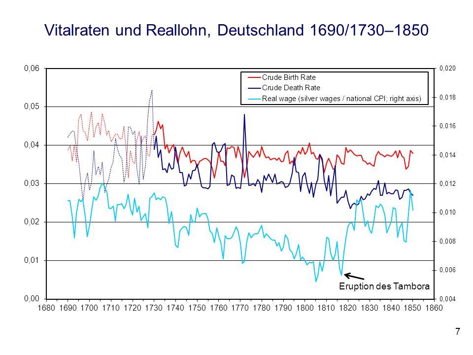 Vitalraten und Reallohn, Deutschland 1690/1730–1850 7 Eruption des Tambora