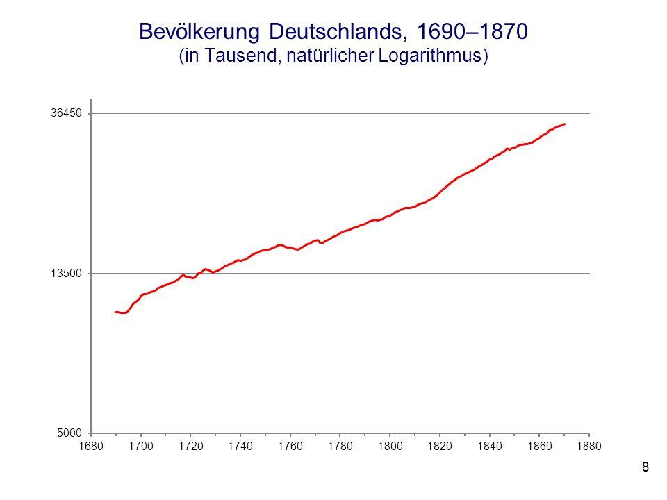 Bevölkerung Deutschlands, 1690–1870 (in Tausend, natürlicher Logarithmus) 8