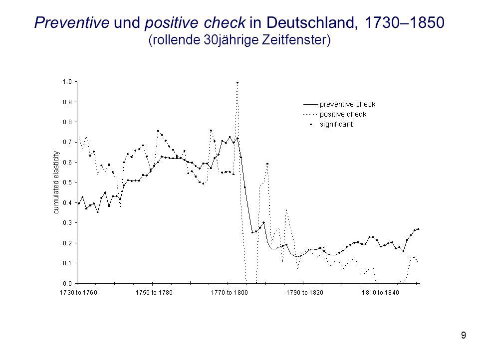 Preventive und positive check in Deutschland, 1730–1850 (rollende 30jährige Zeitfenster) 9
