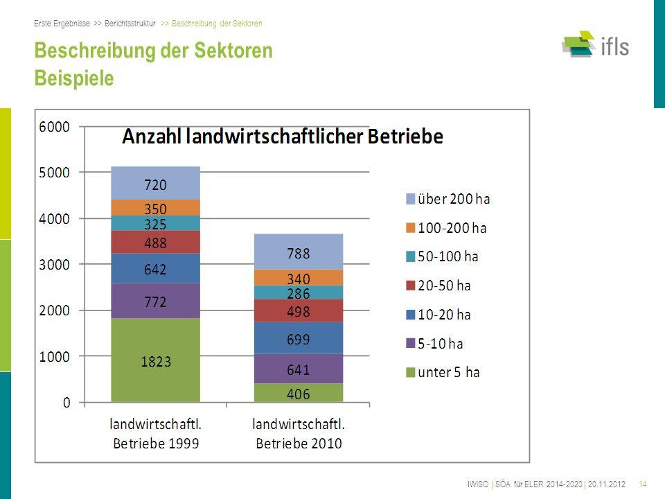 14 Beschreibung der Sektoren Beispiele Erste Ergebnisse >> Berichtsstruktur >> Beschreibung der Sektoren IWiSO | SÖA für ELER 2014-2020 | 20.11.2012