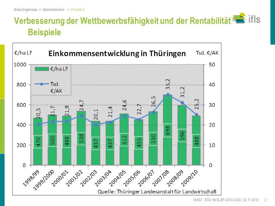 21 Verbesserung der Wettbewerbsfähigkeit und der Rentabilität Beispiele Erste Ergebnisse >> Berichtsstruktur >> Priorität 2 IWiSO | SÖA für ELER 2014-