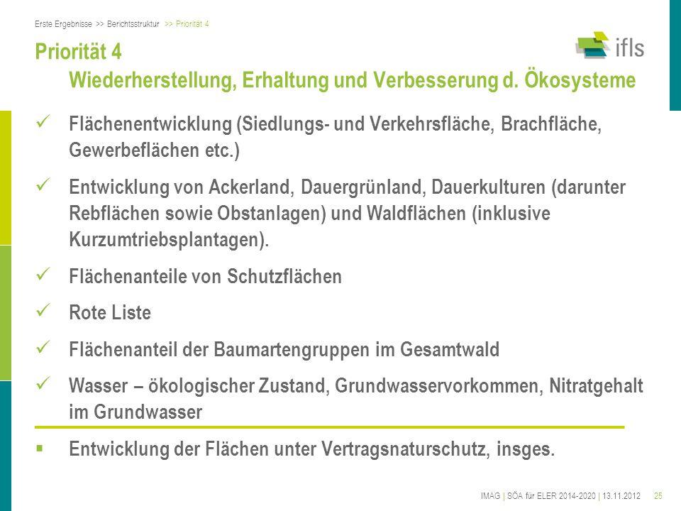 25IMAG | SÖA für ELER 2014-2020 | 13.11.2012 Priorität 4 Wiederherstellung, Erhaltung und Verbesserung d. Ökosysteme Flächenentwicklung (Siedlungs- un