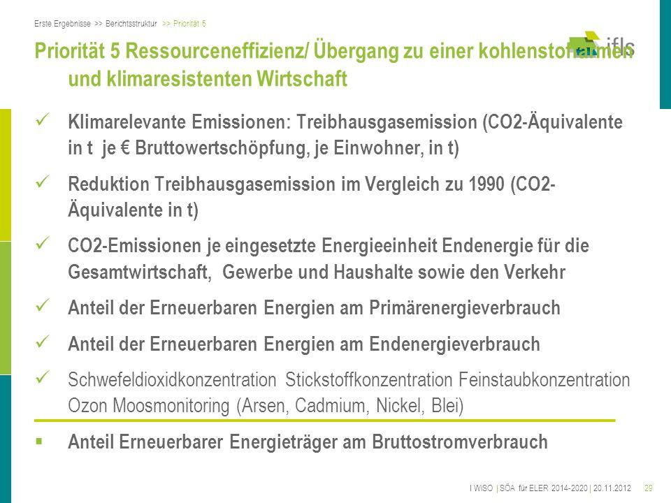 29 Priorität 5 Ressourceneffizienz/ Übergang zu einer kohlenstoffarmen und klimaresistenten Wirtschaft Klimarelevante Emissionen: Treibhausgasemission