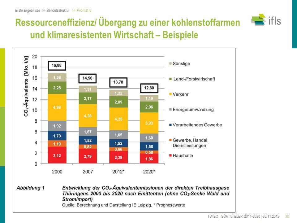 30 Ressourceneffizienz/ Übergang zu einer kohlenstoffarmen und klimaresistenten Wirtschaft – Beispiele Erste Ergebnisse >> Berichtsstruktur >> Priorit