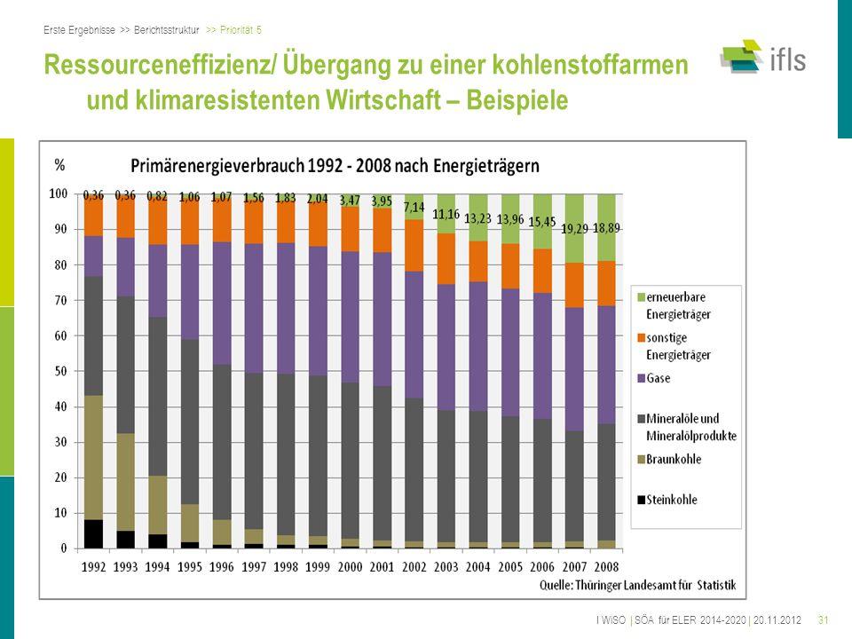 31 Ressourceneffizienz/ Übergang zu einer kohlenstoffarmen und klimaresistenten Wirtschaft – Beispiele Erste Ergebnisse >> Berichtsstruktur >> Priorit