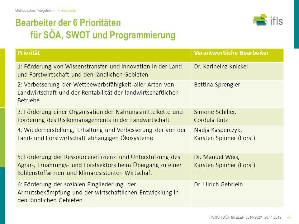44 Bearbeiter der 6 Prioritäten für SÖA, SWOT und Programmierung PrioritätVerantwortliche Bearbeiter 1: Förderung von Wissenstransfer und Innovation i